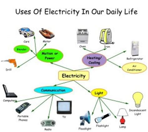 technology in our lives essays